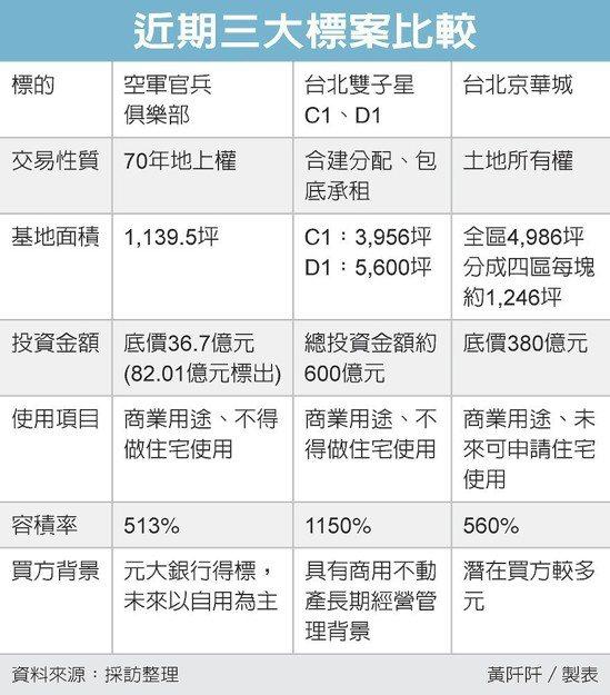 近期三大標案比較 圖/經濟日報提供