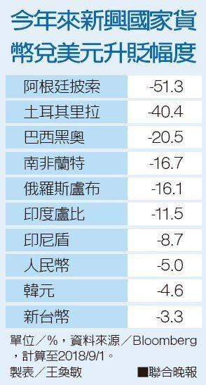 今年來新興國家貨幣兌美元升貶幅度資料來源/Bloomberg 製表/王奐敏