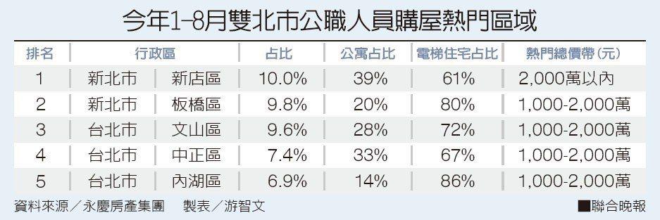 今年1-8月雙北市公職人員購屋熱門區域,資料來源/永慶房產集團 製表/游智文