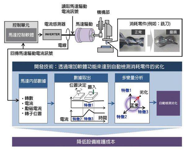 圖3 : 日立開發出透過掌握馬達的驅動電流、馬達轉動次數、和Torque電流等數...
