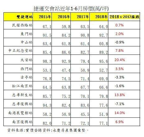 資料來源:實價資料;永慶房產集團彙整