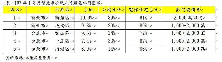 資料來源:永慶房屋集團