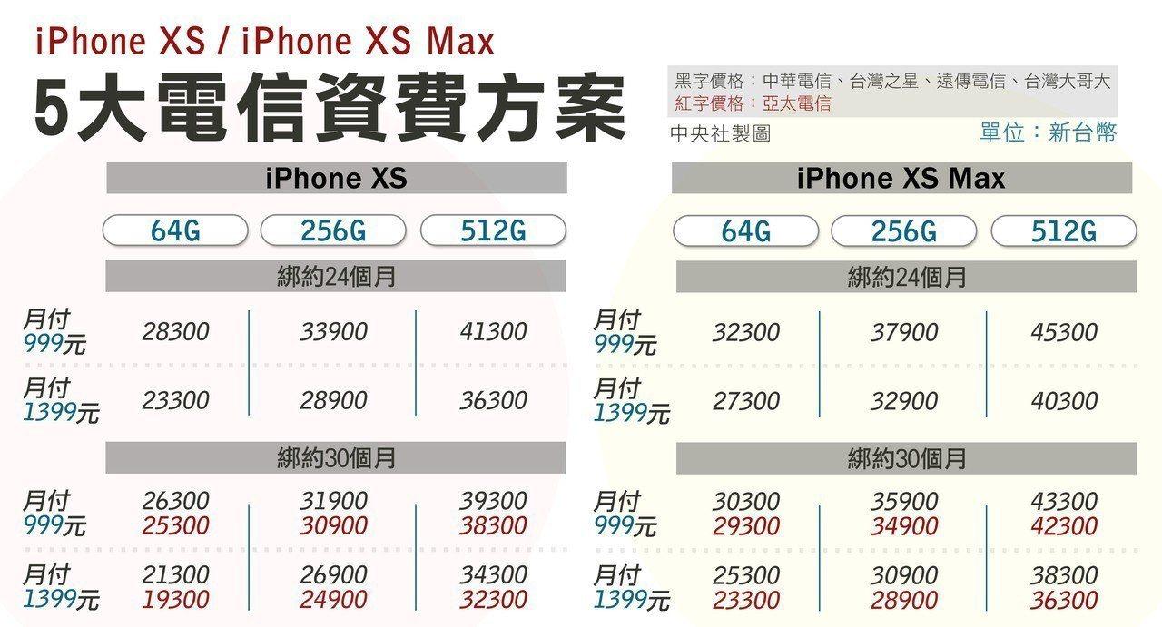 蘋果全新iPhone XS、iPhone XS Max將於21日開賣,5大電信至...