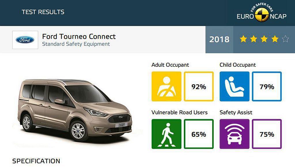 台灣雖然沒有販售,不過小改款Ford Tourneo Connect標配AEB自...