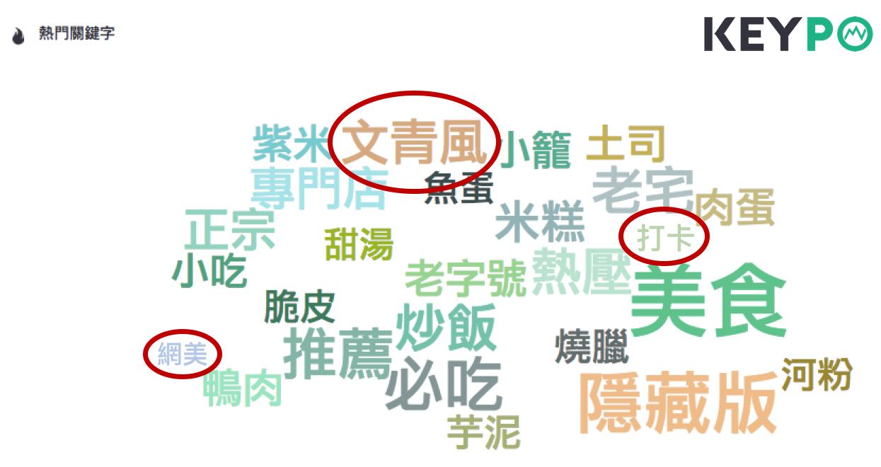 「茶餐廳/港式餐廳/港式飲茶」的網路熱門關鍵字。image source:《KE...