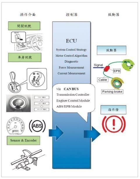 EPB系統組成圖。 摘自ARTC