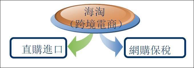 中国海淘商机:跨境电商进军广西,台商有机会