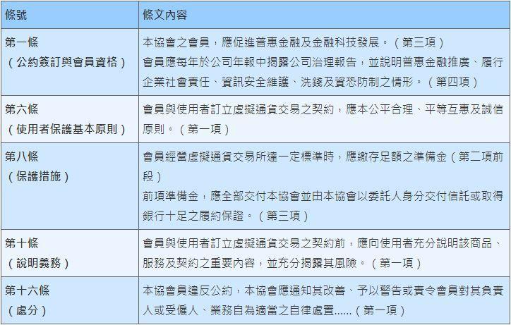 表1:虛擬通貨交易所會員自律公約草案重點 (資料來源:亞太區塊鏈發展協會)