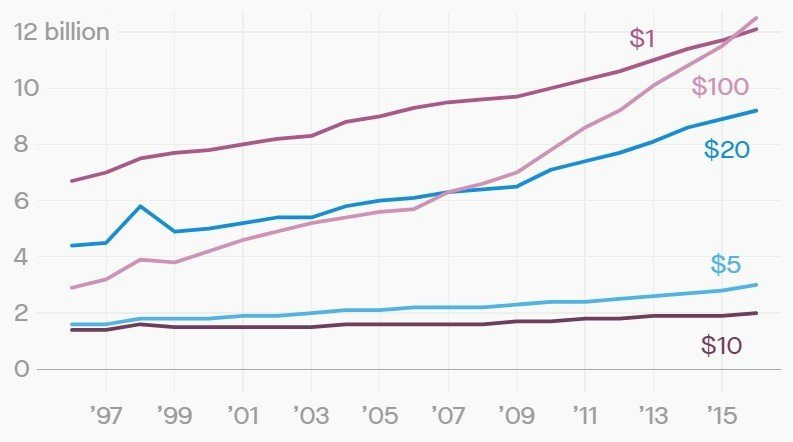 歷年流通中的各種面額美鈔數量 單位/10億張 資料來源/美聯儲委員會