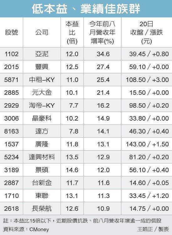 低本益、業績佳族群 圖/經濟日報提供