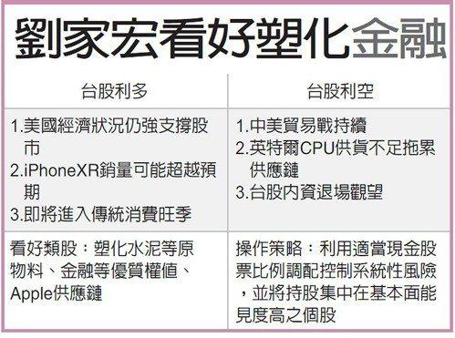 劉家宏看好塑化金融 圖/經濟日報提供