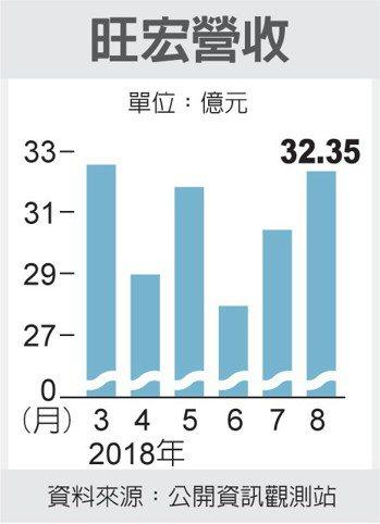 旺宏營收 圖/經濟日報提供