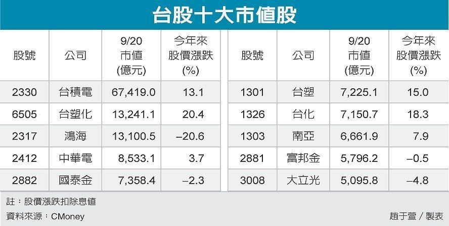 台股十大市值股 圖/經濟日報提供