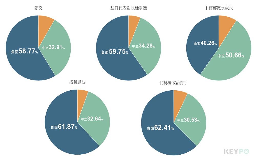 圖/KEYPO大數據關鍵引擎(分析區間:2018年3月22日至2018年9月17...