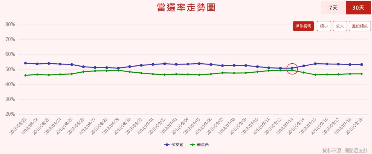 圖/新北市選情分析:2018選戰溫度計