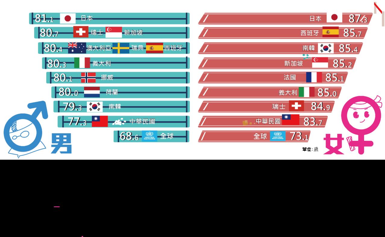 主要國家平均壽命。圖/內政部提供