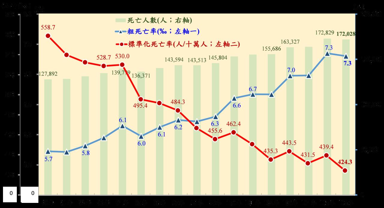 歷年國人死亡相關統計圖。圖/內政部提供