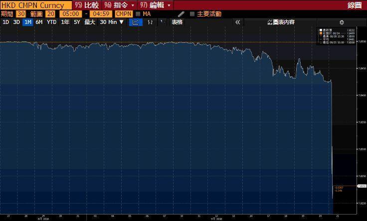 港幣今天早盤急升0.2%。圖/擷自彭博
