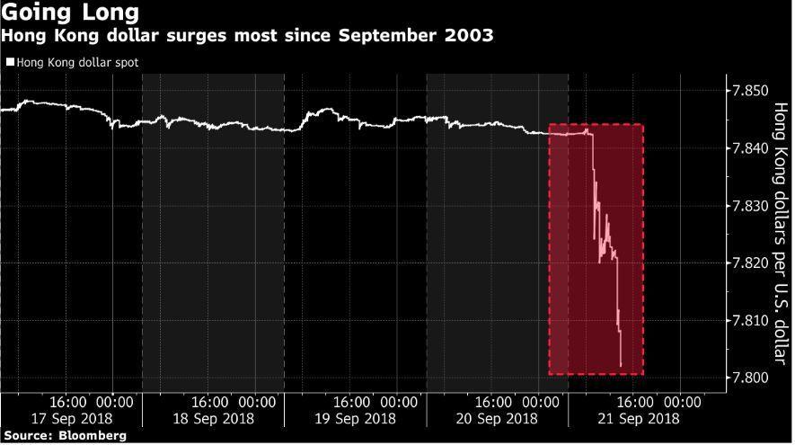 港幣今天突升,午後更拉大升幅。圖/擷自彭博