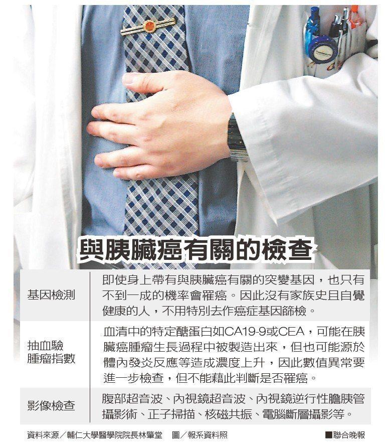 與胰臟癌有關的檢查資料來源/輔仁大學醫學院院長林肇堂 圖/報系資料照