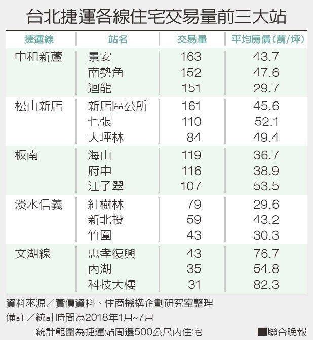 台北捷運各線住宅交易量前三大站。