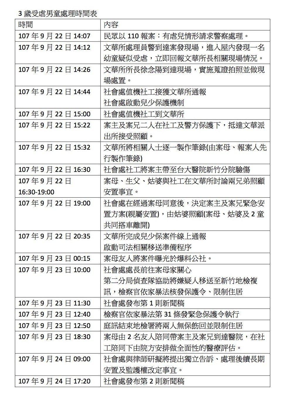 警方與社工處理新竹虐童案的時序。圖/新竹市府整理