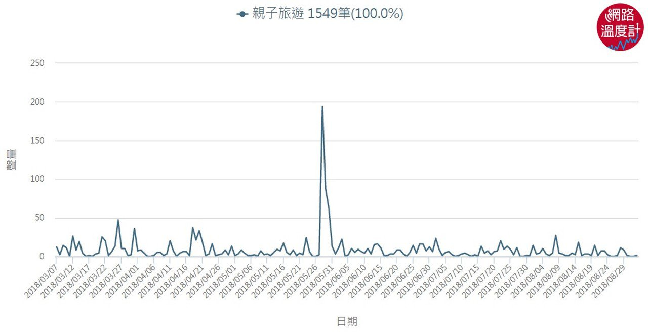 《KEYPO大數據關鍵引擎》聲量(觀測時間2018/03/07-2018/09/...