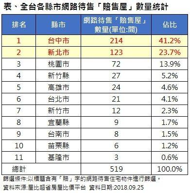 資料來源:屋比房屋