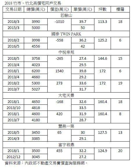 資料來源:內政部不動產交易時價查詢服務網