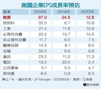 美國企業EPS成長率預估。資料來源/JP Morgan 製表/王奐敏