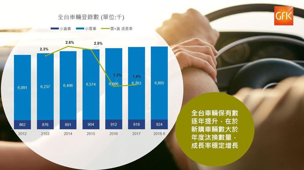 近年來全台車輛登錄數與成長率走勢 (資料來源 : 交通部公路總局;GfK整理提供...
