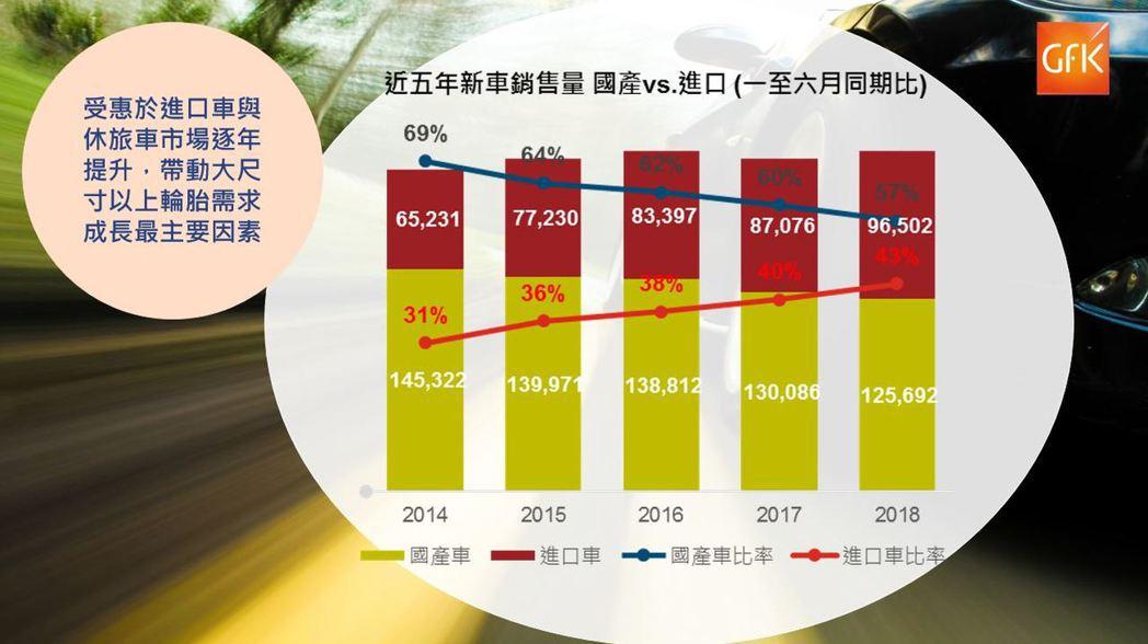 近五年新車銷售量,國產、進口銷售量與構成狀況 (資料來源 : 交通部公路總局;G...