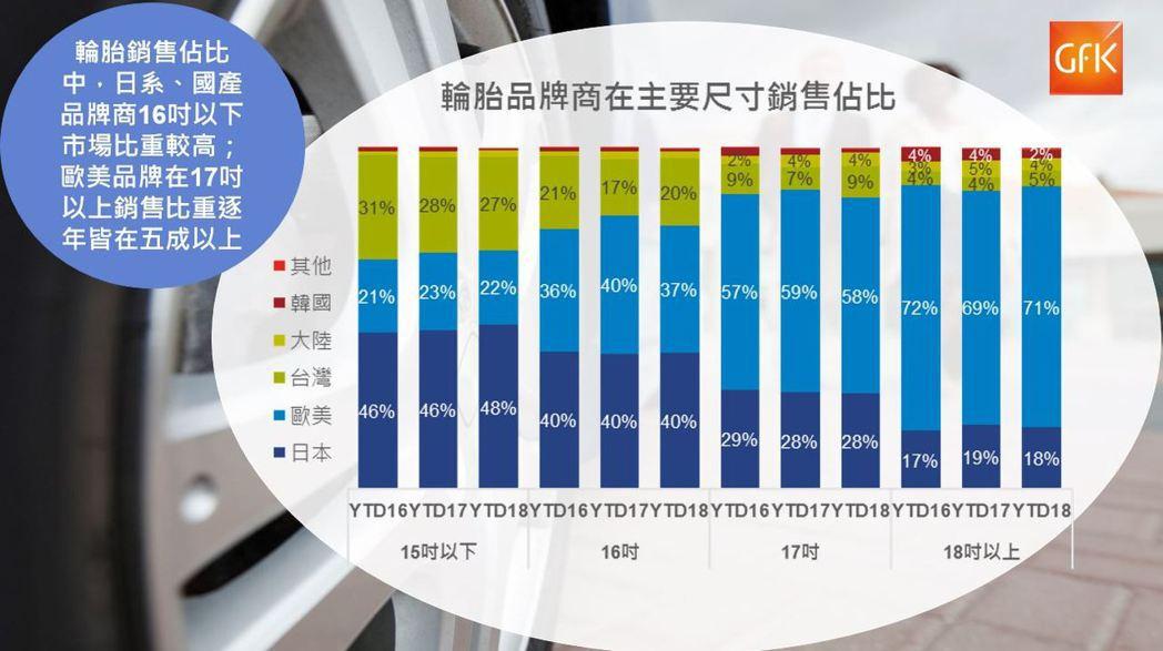 輪胎品牌商在主要尺寸別的國別分布 (GfK提供)