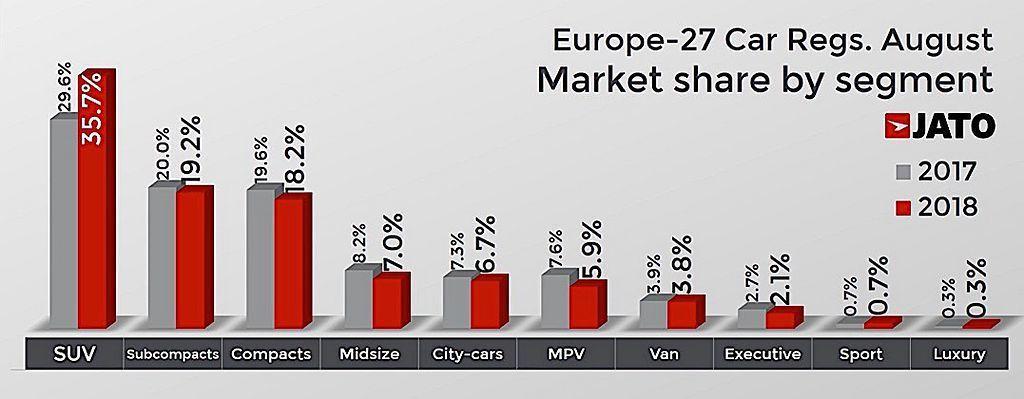 8月份歐洲新車市場銷售異象最大贏家是SUV級距,除銷售總量增加57%外,市占率更...