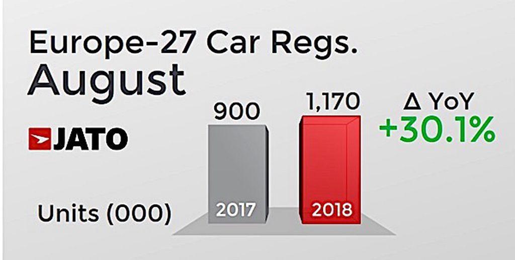 歐洲地區8月銷售銷售受到歐盟WLTP新排放測試規範上路影響,出現車廠將現有庫存釋...