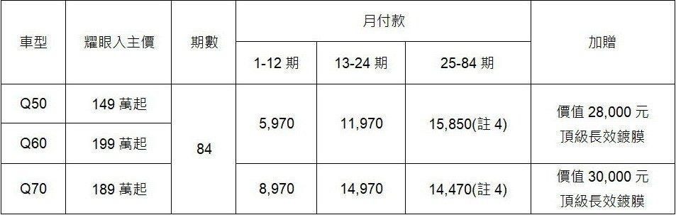 INFINITI Q50、Q60、Q70 18年式限定「耀眼專案」。 圖/INFINITI TAIWAN提供