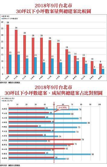 台北市小坪數案量、成屋與總建案比較
