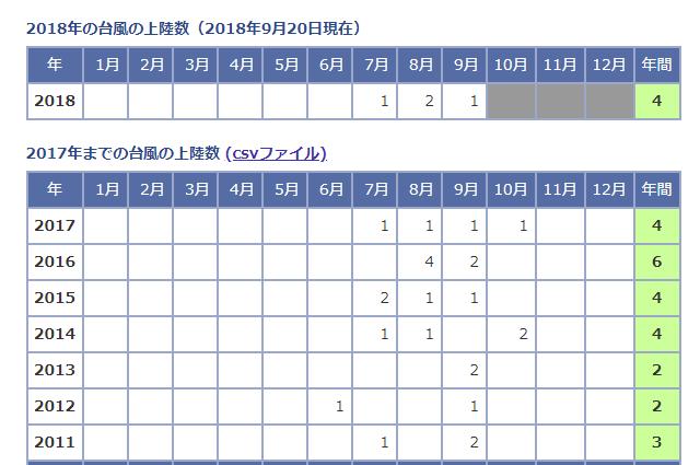 歷年登陸日本的颱風數。圖/擷自日本氣象廳官網