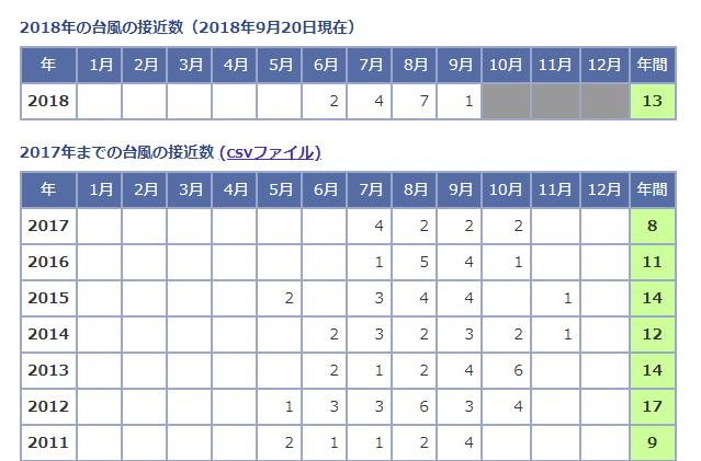 歷年接近日本的颱風數。圖/擷自日本氣象廳官網