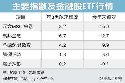 主要指數及金融股ETF行情 圖/經濟日報提供
