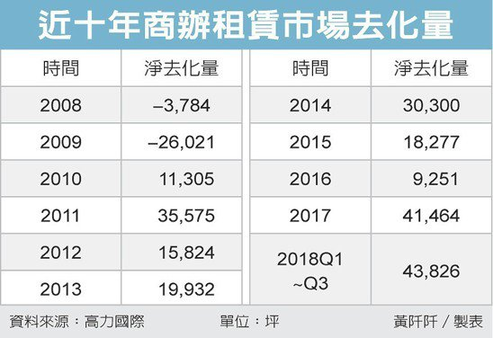 近十年商辦租賃市場去化量 圖/經濟日報提供
