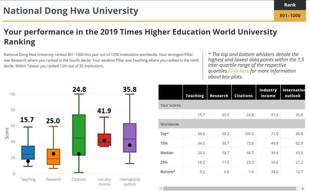 泰晤士高等教育專刊東華大學排名成績圖示 東華大學/提供。