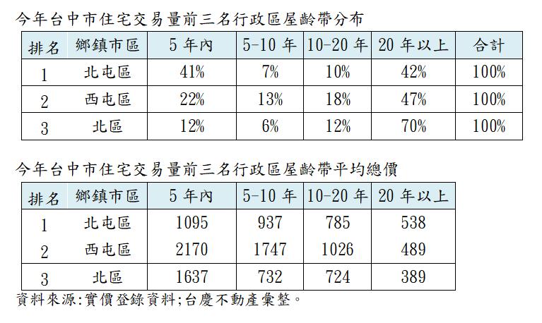 資料來源:實價登錄資料、台慶不動產彙整