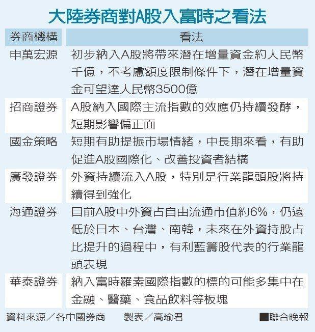 大陸券商對A股入富時之看法資料來源/各中國券商 製表/高瑜君
