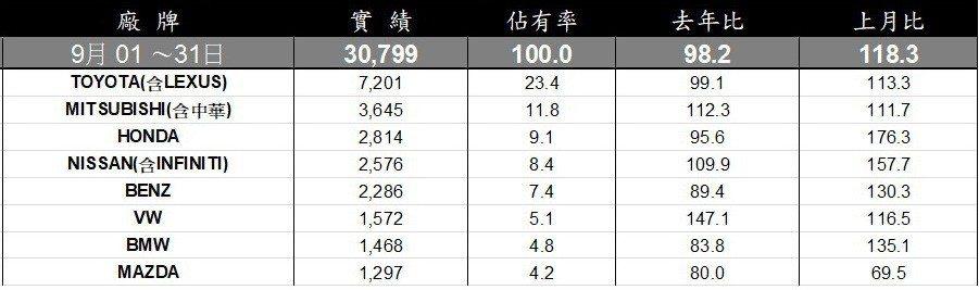 9月台灣車市全品牌銷售排行。