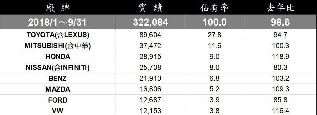 1~9月台灣車市全品牌銷售排行。