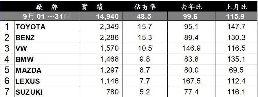 9月台灣車市進口品牌銷售排行。