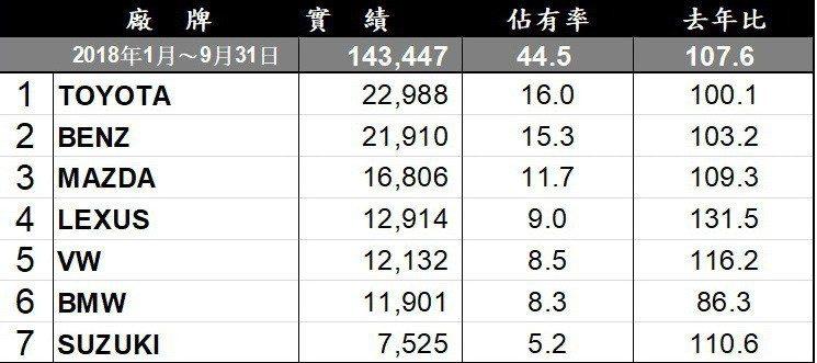 1~9月台灣車市進口品牌銷售排行。