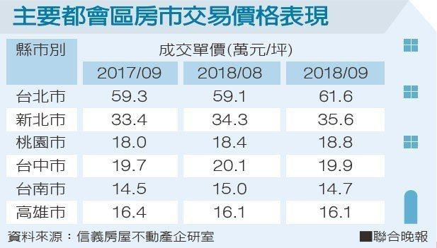 主要都會區房市交易價格表現資料來源:信義房屋不動產企研室