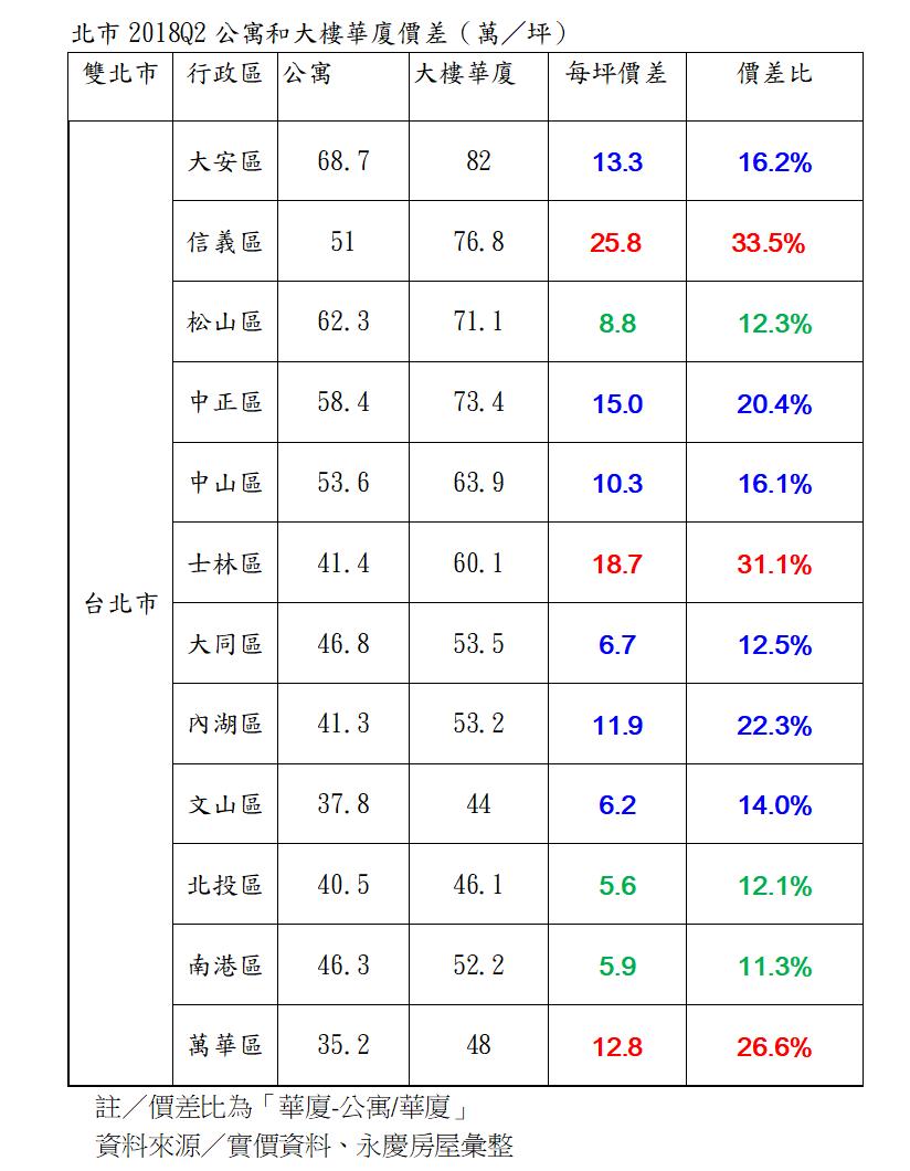 資料來源:實價資料、永慶房屋彙整